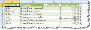 El ancho de las columnas en un ListBox o ComboBox: ColumnWidths.