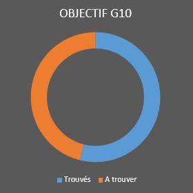 Objectif G10