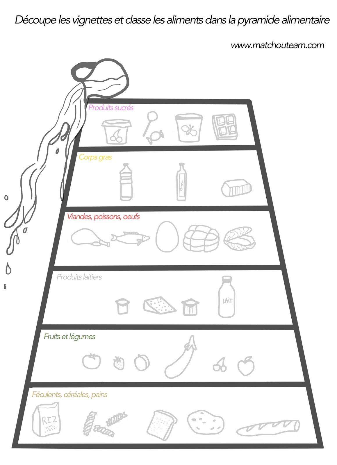 pyramide alimentaire exercice à imprimer