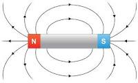Jenis-Jenis Magnet | Alam | Buatan | gambar magnet
