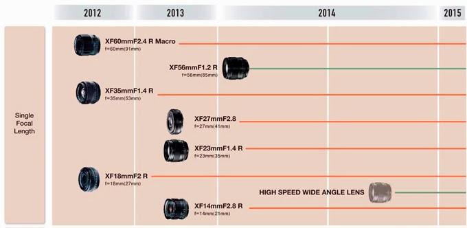 Il calendario delle ottiche fisse Fujinon per il 2014