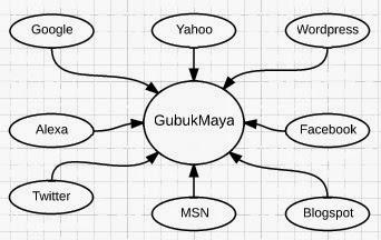 Gubuk Maya: Link In Alexa