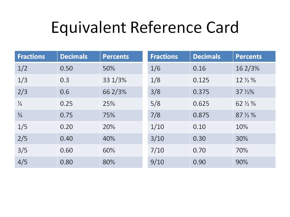The Equivalent Reference Card is to be used by the Caller to check the ...