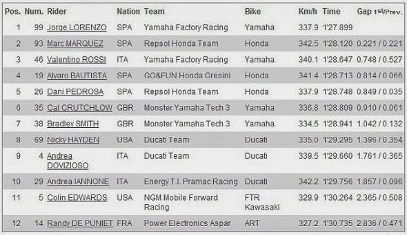 Hasil Kualifikasi Q2 MotoGP Phillip Island Australia 2013