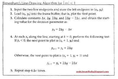 Algoritma Bresenham, belajar algoritma, bresenham algorithm