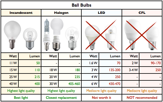The Lamp Guide: Watt Conversion Tables