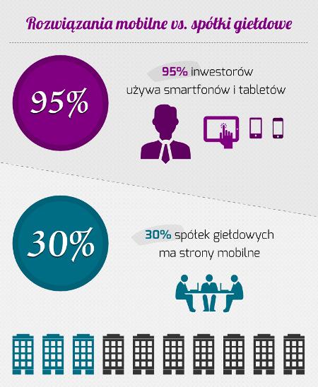 Infografika spółki giełdowe strony mobilne
