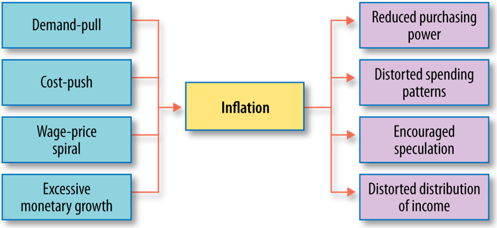 Cause and Effect Inflation