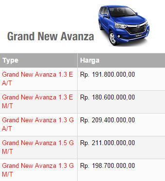Harga Toyota Grand New Avanza Manual/Matic (Tipe E/G)