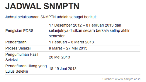 Pengumuman Hasil SNMPTN 2013 Selasa 28 Mei