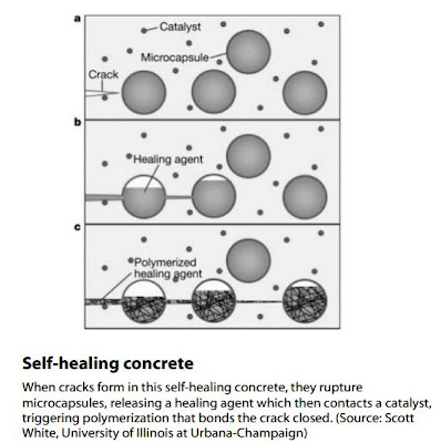 Self-healing concrete  When cracks form in this self-healing concrete, they rupture  microcapsules, releasing a healing agent which then contacts a catalyst,  triggering polymerization that bonds the crack closed. (Source: Scott  White, University of Illinois at Urbana-Champaign)