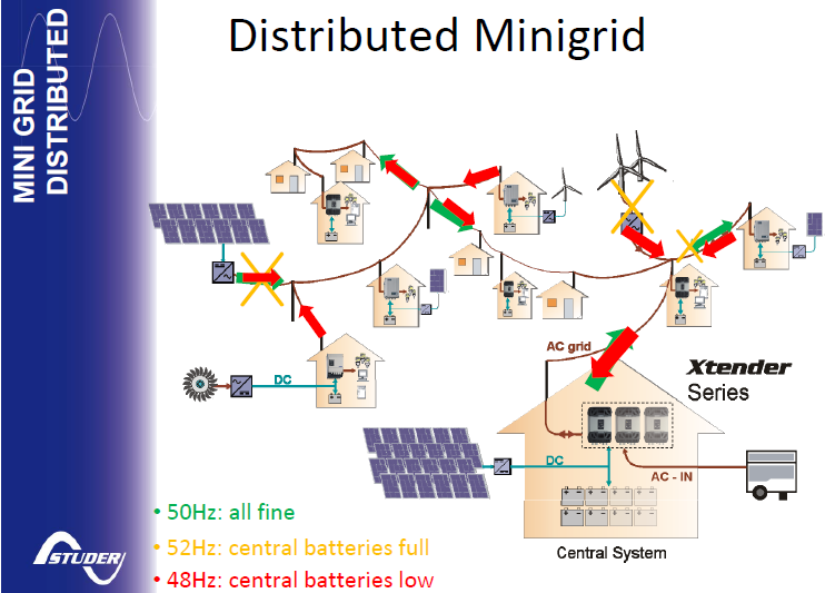 "Energy Grids : ""Distributed Mini-Grids"" Concept: Energy ..."