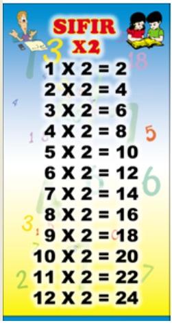 Belajar Matematik Bersama Cikgu Sabrina: Sifir 2