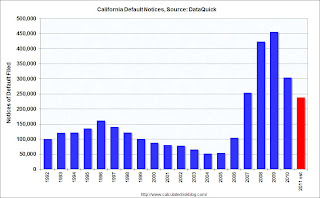 DataQuick California Defaults