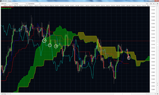 GBPUSD Ichimoku Strategy (Short) update