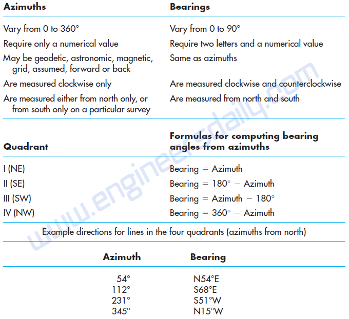 Table :1 Comparison of Azimuths and Bearings