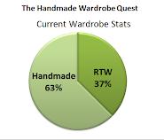 Handmade Wardrobe Stats