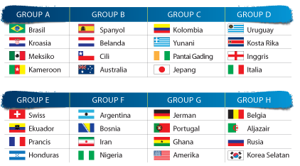 Jadwal Pertandingan Piala Dunia 2014 Brazil