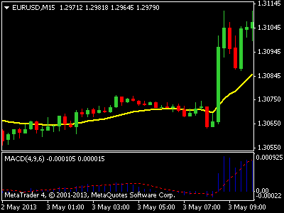 Cci best forex indicator / Options trading hk