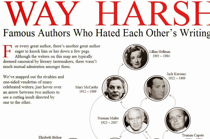 Writers who hate either others stuff