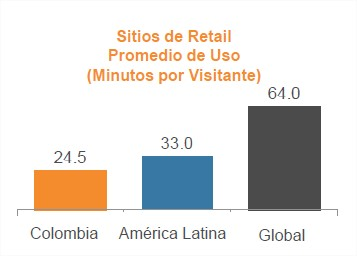 Estadisticas ecommerce colombia