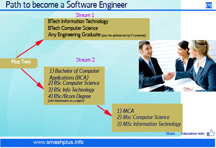 how to become software engineer How to become a computer engineer: on the other hand, software engineering careers are expected to grow by 22 percent nationally at the same time.