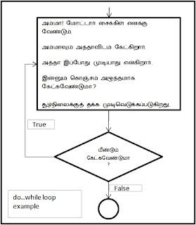 do while loop example, mohamed riyadul faridh, j.m.r. faridh, முகம்மது ரியாதுல் ஃபரீத், முகம்மது ரியாதுல் பரீத், முகமது ரியாதுல் பரீத்