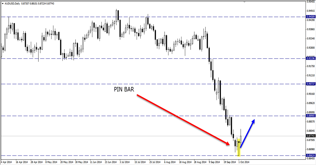 pin bar price action