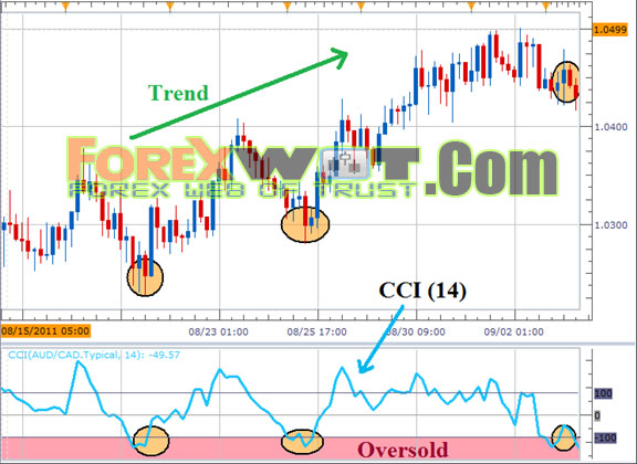 Forex overdrive best settings