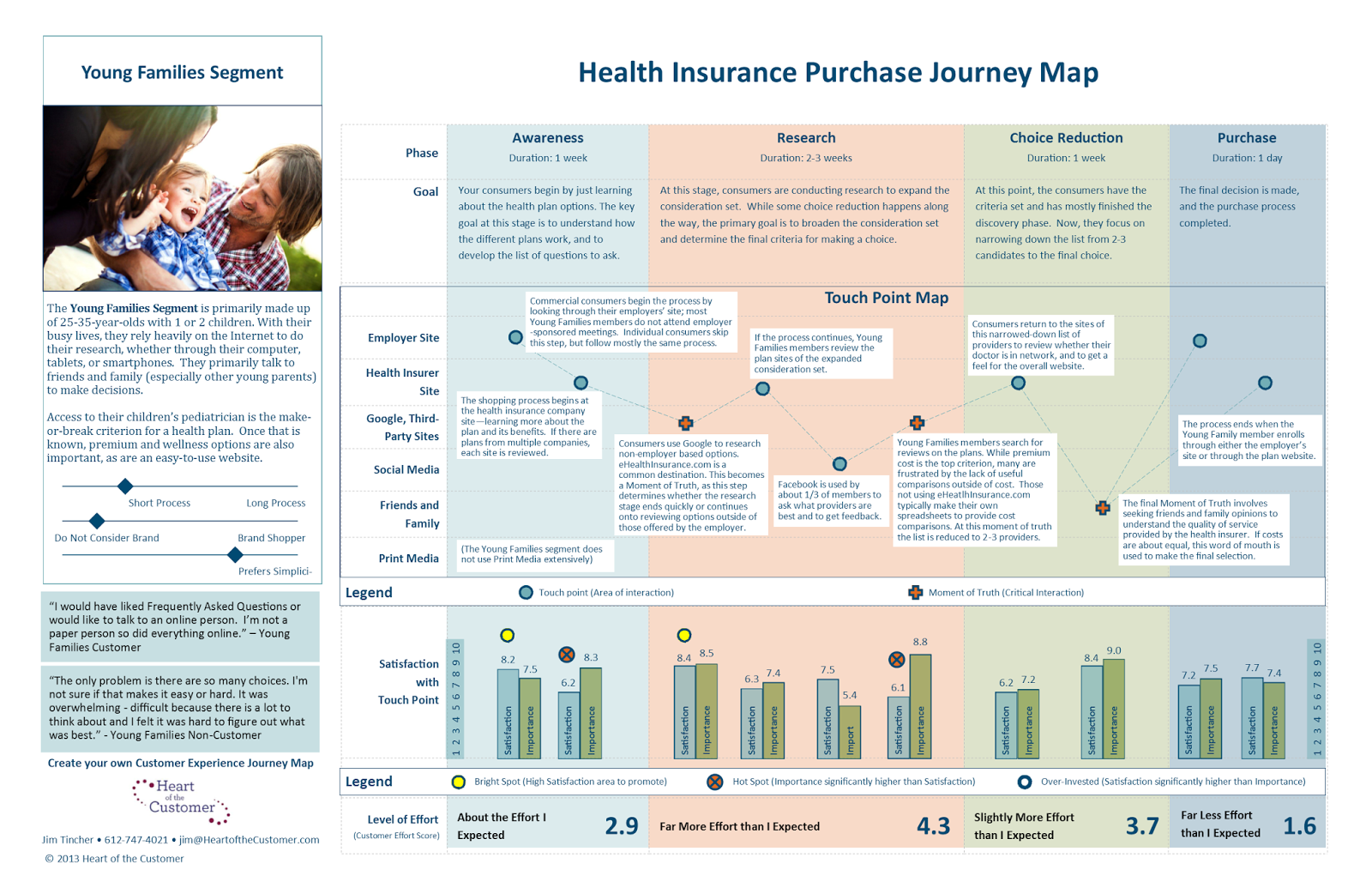 Customer Journey Map insurance