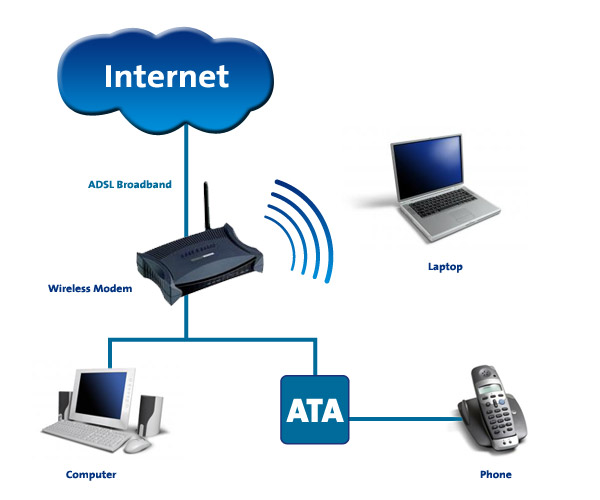 types of modems: wireless modem