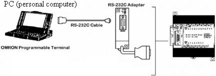 Terminal Block Wiring Diagram likewise Wiring Diagram For Mitsubishi Plc as well Komunikasi Plc Dengan Visual Basic moreover Index together with Ladder Start Stop Motor Induksi. on wiring diagram plc omron