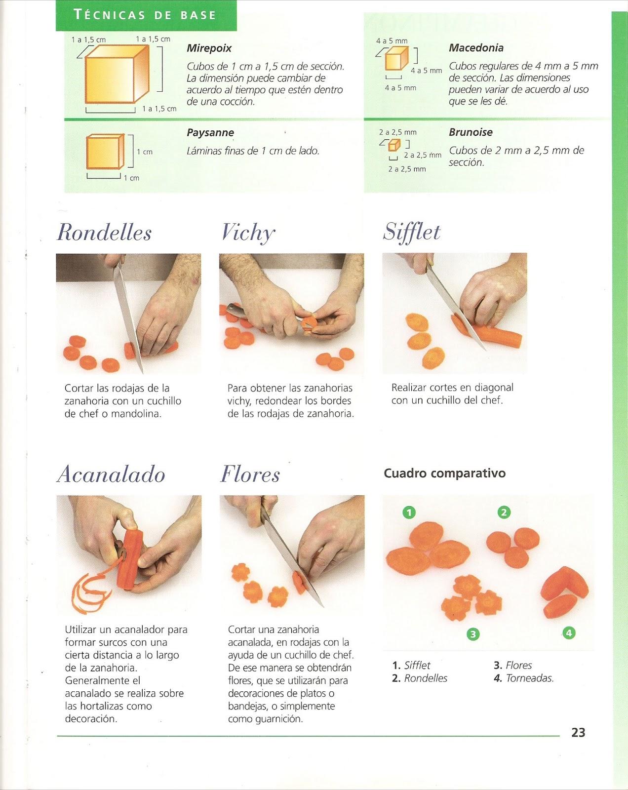 Cocina nacional cortes en frutas y verduras for Cortes de verduras gastronomia pdf