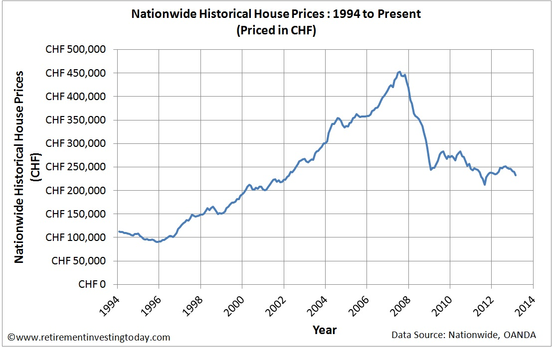 UK Housing Priced in Swiss Francs