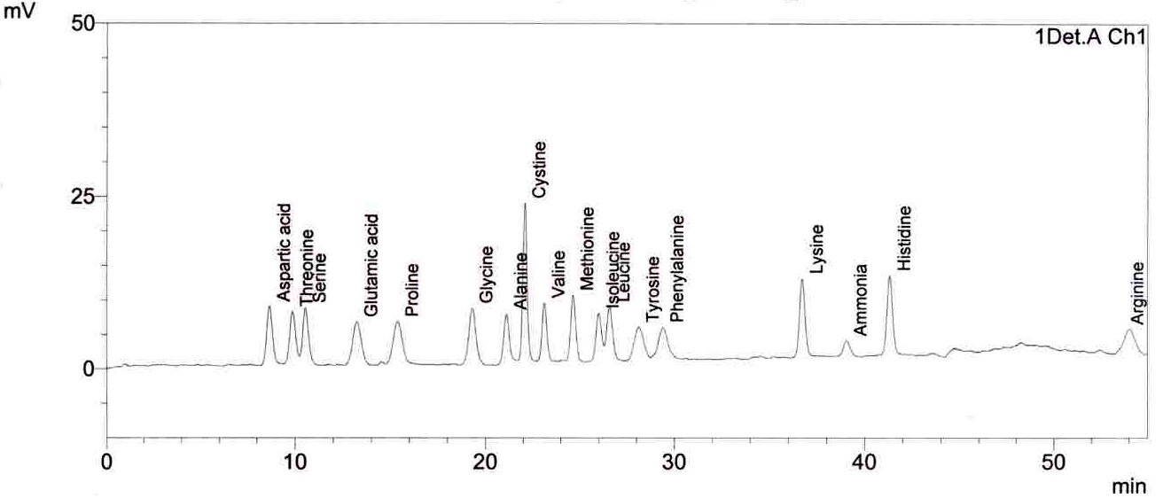 amino acid chromatography Paper chromatography works majorly on  so it can be concluded that the first unknown mixture is an arginine amino acid or contain arginine amino acid as a.