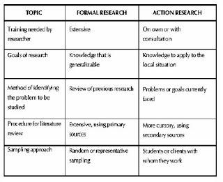 Mengenal perbedaan ptk dan penelitian formal makalah dan contoh posisi ptk yang demikian tentu saja membawa konsekuensi logis perbedaan dan persamaan prinsip dengan penelitian formal empiris ccuart Gallery
