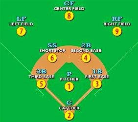 Teknik dan Taktik Permainan Softball