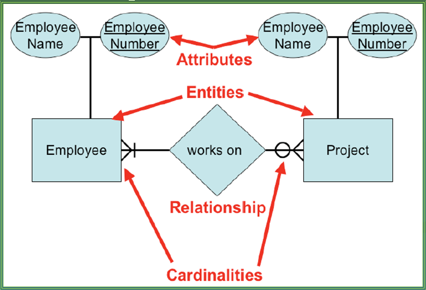 Sample ERD Example