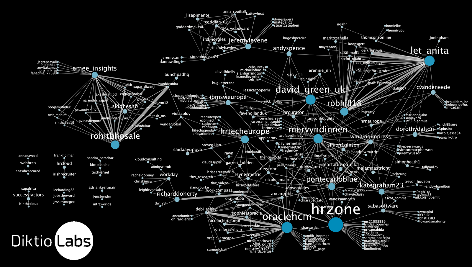 http://2.bp.blogspot.com/-BzyzZ-tT28M/VRVSSQY-MSI/AAAAAAAAAX0/fhAji6sUzms/s1600/HRTech_retweet_network_min3interactions.png