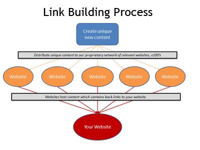 proses link building