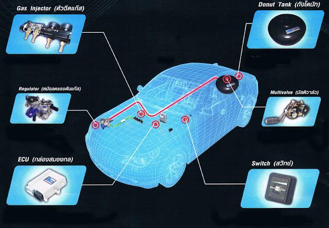 ระบบแก๊สหัวฉีด นั้นเป็นอย่างไร มีข้อดีกว่า ระบบแก๊สแบบดูดอย่างไร
