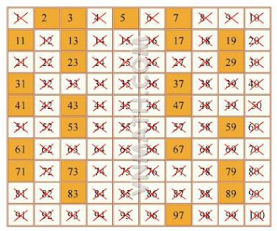 19 cách chứng minh Định lí về sự vô hạn của tập số nguyên tố