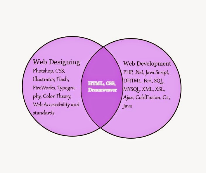 the process in developing and designing a web page