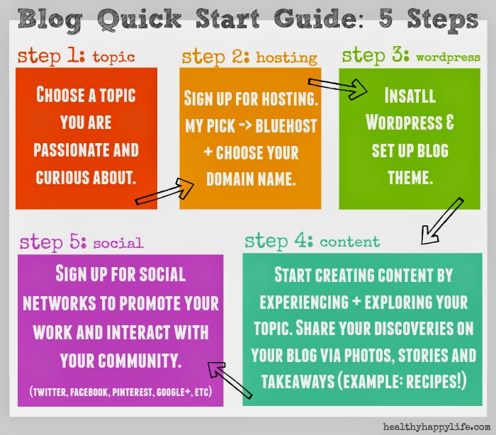 How to start a blog in 5 easy steps for How to build a blog