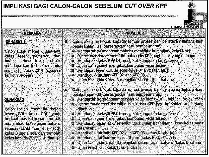 Implikasi bagi calon-calon sebelum cut over KPP [Senario]