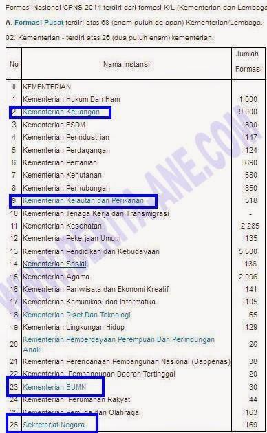 Cara Pendaftaran CPNS 2014 Secara Online