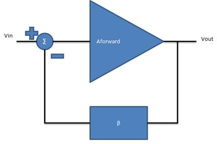 Electronic Circuit Design Sharing Feedback Loop Element