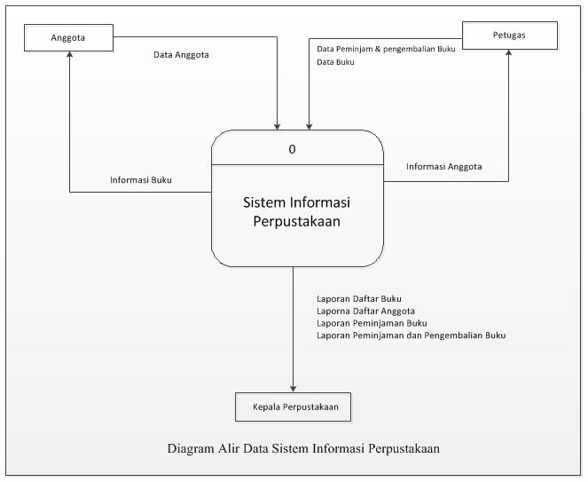 Perpustakaang diagram alir data sistem informasi perpustakaan pic ccuart Choice Image