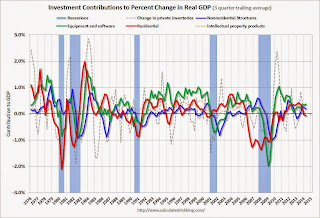 Q2 GDP: Investment Contributions