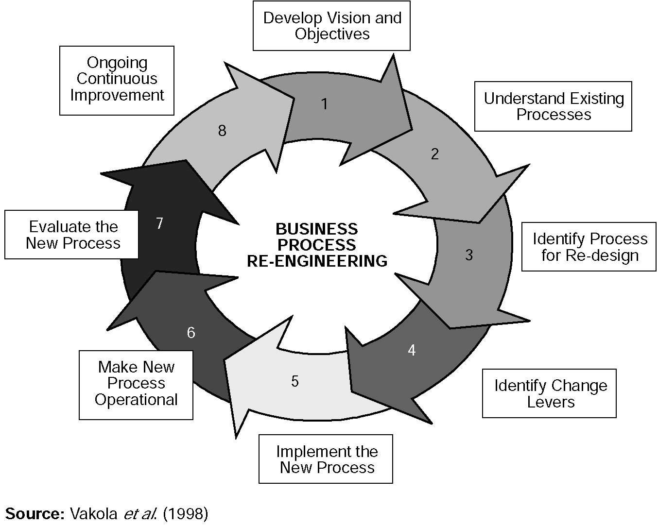 business process reengineering Business process re-engineering (bpr) is an approach to re-structuring the  value creating processes in an organisation the idea is to gain significant  benefits.